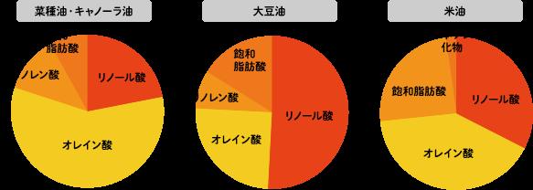 脂肪酸の比較表