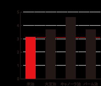 劣化が最も少ないグラフ