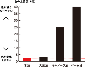 13回使用しても油の色の変化はほとんど無し グラフ