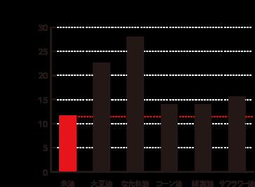 米油はイヤな加熱臭が最も少ないグラフ